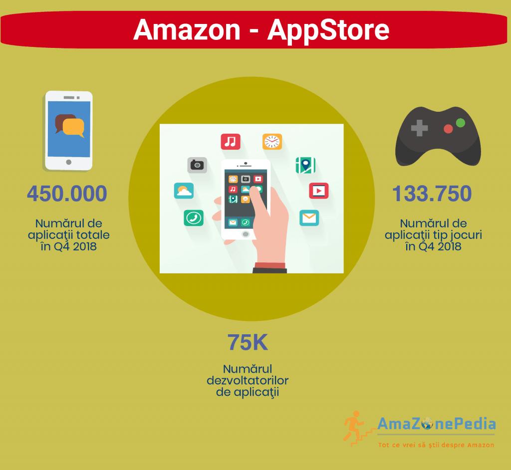Amazonepedia - Amazon AppStore