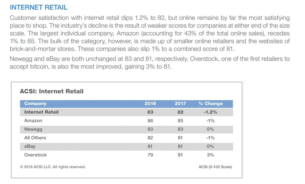 American Customer SatisfactionIndex 2017