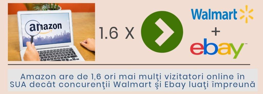 Amazonepedia - Comparatie Amazon si Walmart + Ebay